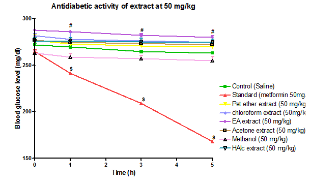 *P < 0.05, #P < 0.01, $P < 0.001 when compared with control. (Mean ± SEM, n = 4) (Two-way ANOVA followed by Bonferroni test) Fig 1: Antidiabetic activity of extract at 50 mg/kg