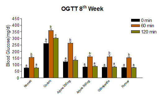 Effect of Acetone Extract of Terminalia arjuna bark and Performance of all Groups of rats for Oral Glucose Tolerance Test (OGTT) on 8th week of Experiment. (Values are Mean± S.E.M. of three Experiments, Means with Different Letters are Significantly Different at (P<0.05).