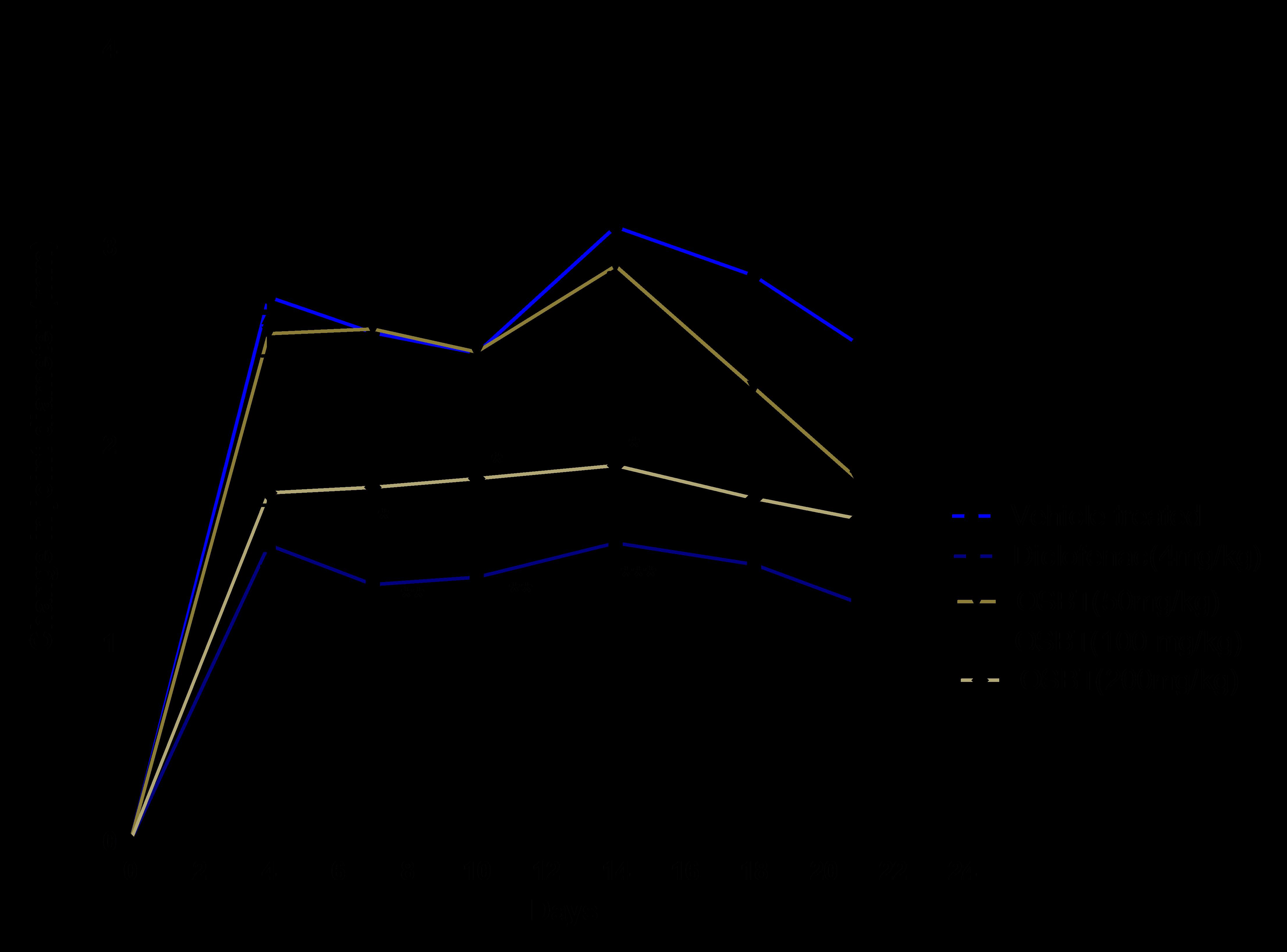 Graph of effect of Ocimum basilicum var.thyrsiflorum on joint diameter