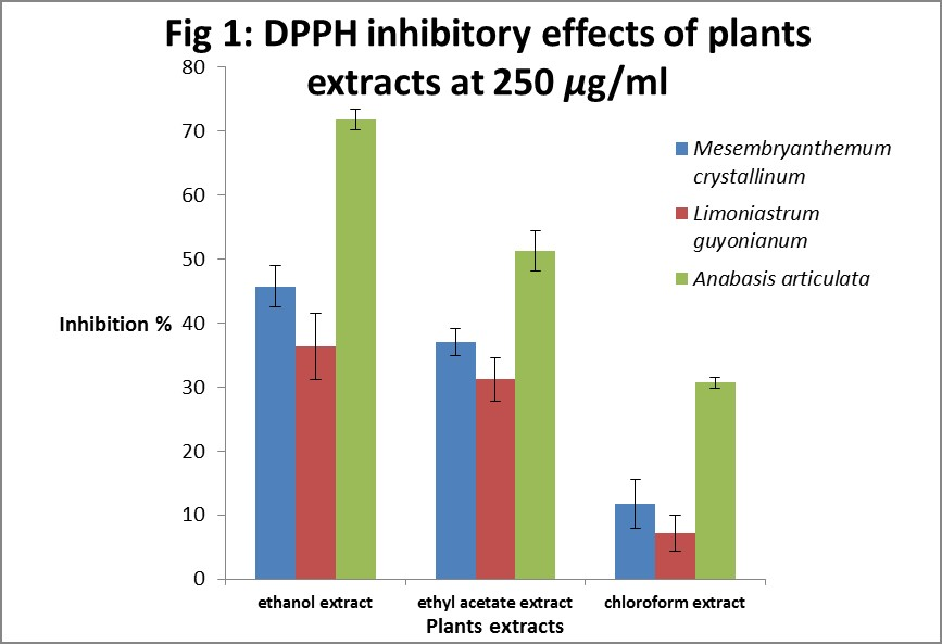 Dpph inhibitory effects of plants extracts at 250 ug/ml