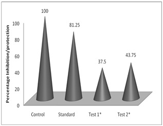 Percentage inhibition of diarrhoea in control, standard and test doses. (*P<0.01, when compared with control).