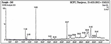 GC-MS analysis of ethanol leaf extract of Adhatoda beddomei
