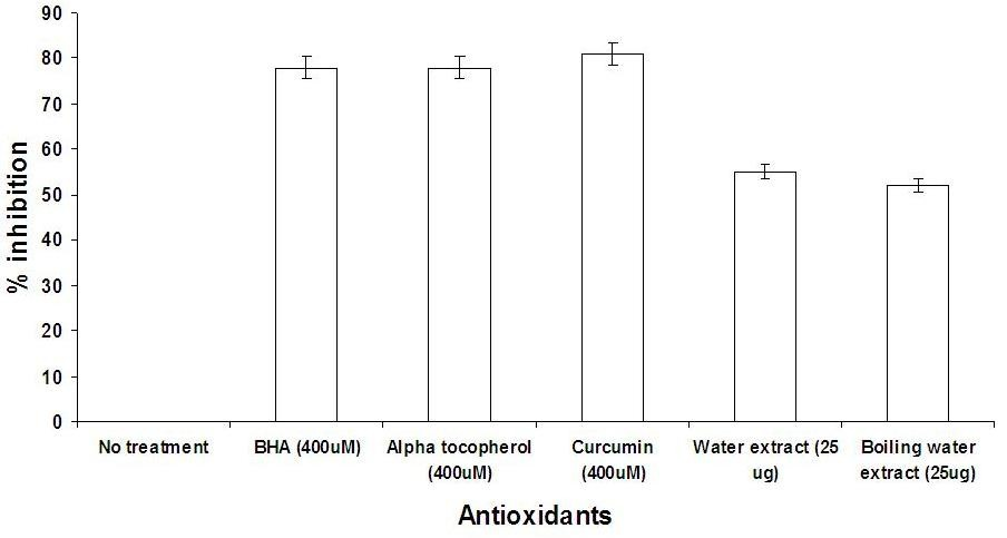 Lipid peroxidation inhibition activity of Star Anise extracts