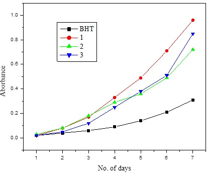 Absorbance data of BHT and wild turmeric extracts (1-Ethanol 2-Hexane and 3-Ethyl acetate)