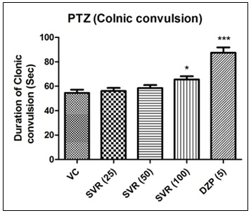 Effect of extract of on Pentylenetetrazole induced convulsions.