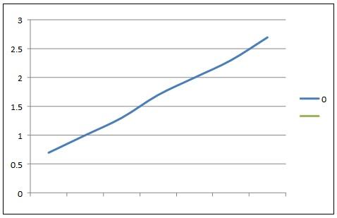 Graphical representation of log C Vs % mortality of brine shrimp