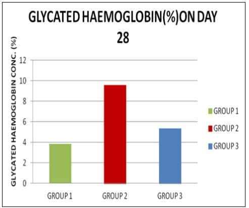 Showing the effects of unripe pulp of Carica papaya on Glycated hemoglobin levels.