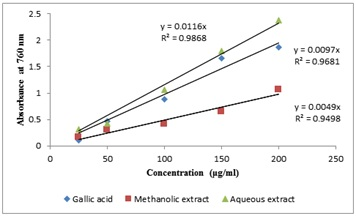 Concentration-response curve in the FC assay showing linear variance