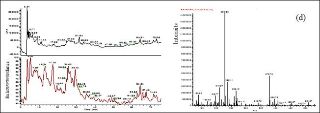 Representative HPLC/ESI-MS analysis: Chromatograms/TIC MS scan and full scan MS) of OCE derived from different areas: (d) Awrir's OCE. Olive cake samples were collected from Tadla-Azilal region; the HPLC-ESI-MS was performed for each OCE as described in materials and methods.