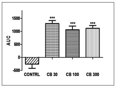 Effect of CB extract on tail withdrawal latency in mice when immersed in water at 54±1 ºC.