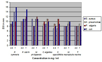 Plot of antibacterial activity of the ethanol extract of medicinal plants against various bacteria.