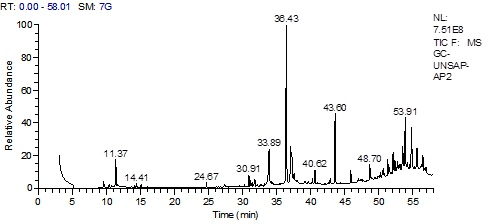 GLC chromatogram of the unsaponifiable matter of P. lamerei leaves and stems.