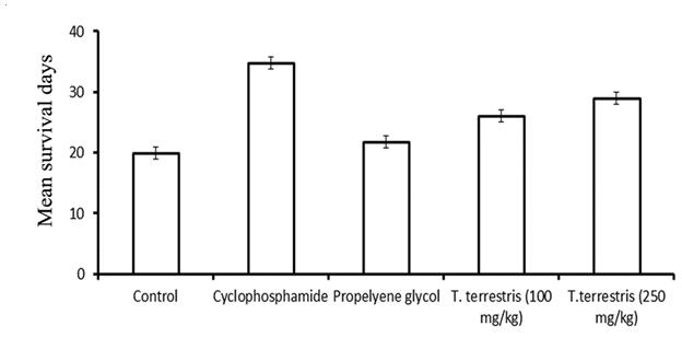 Effect of Tribulus terrestris fruit methanolic extract of on ascites tumor bearing mice