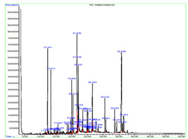 GC-MS chromatogram of Vicia faba extract.