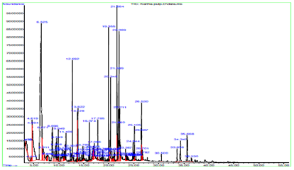 GCMS chromatogram of methanolic extract of pulp of kaitha