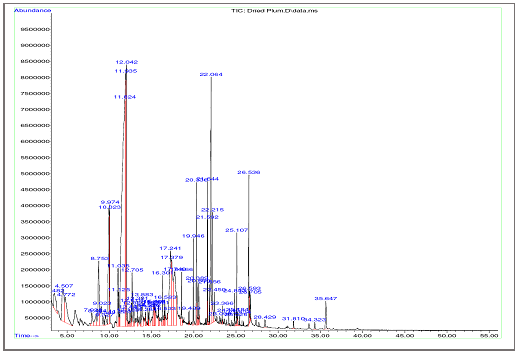 GC/MS chromatogram of mixed solvent extract of dried plum