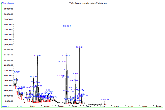 GCMS chromatogram of methanolic extract of dried pulp of A. squamosa.