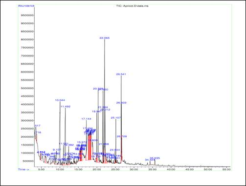 Chromatogram of methanolic extract of dry apricot fruit.