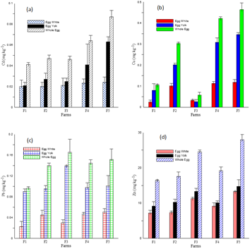 (a) Total cadmium (Cd) content in egg parts; (b) total copper (Cu) content in egg parts; (c) total lead (Pb) contents in egg parts and (d) total zinc (Zn) content in egg parts. The horizontal bars show values as mean ± SD (n=12)