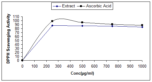 %-scavenging activity of ascorbic acidand methanol extract of Leucas aspera at different concentration.