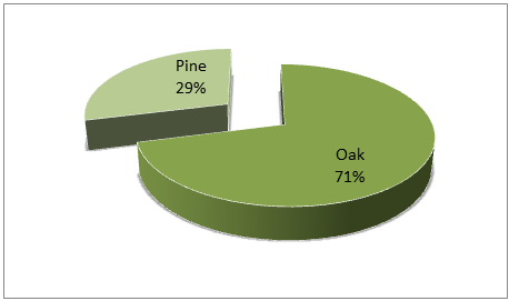 Share of Oak and Pine Forests in Carbon Mitigation Potential