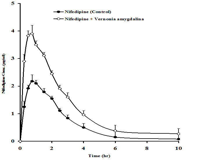 Mean plasma concentration-time curve of nifedipine following oral administration of 20 mg/kg body weight nifedipine with () or without (•) 500 mg/kg body weight Vernonia amygdalina aqueous crude extract. N = 14, Mean±SEM.